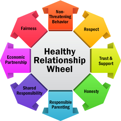 Healthy What A The Relationship Are Of Signs
