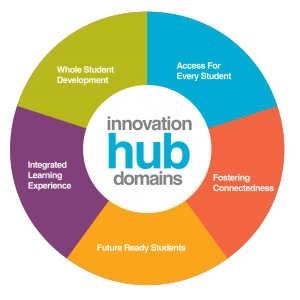 5 innovation hub domains