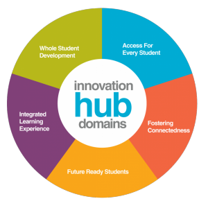 "Colourful wheel with ""innovation hub domains"" in the centre, and the domains listed around it: whole student development, access for every student, fostering connectedness, future ready students, and integrated learning experiences"