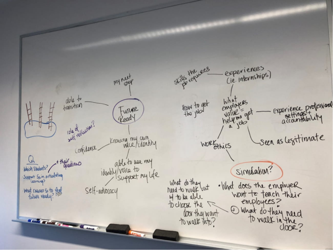 Photo of a brainstorming session on a whiteboard.