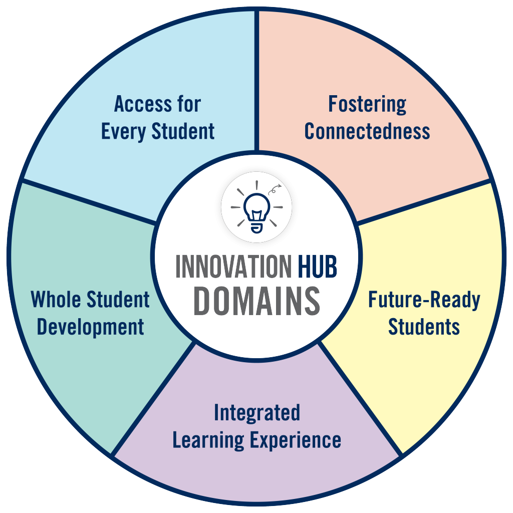 A colourful graphic that says 'Innovation Hub Domains' in the centre. The five domains surround it in a circular format.