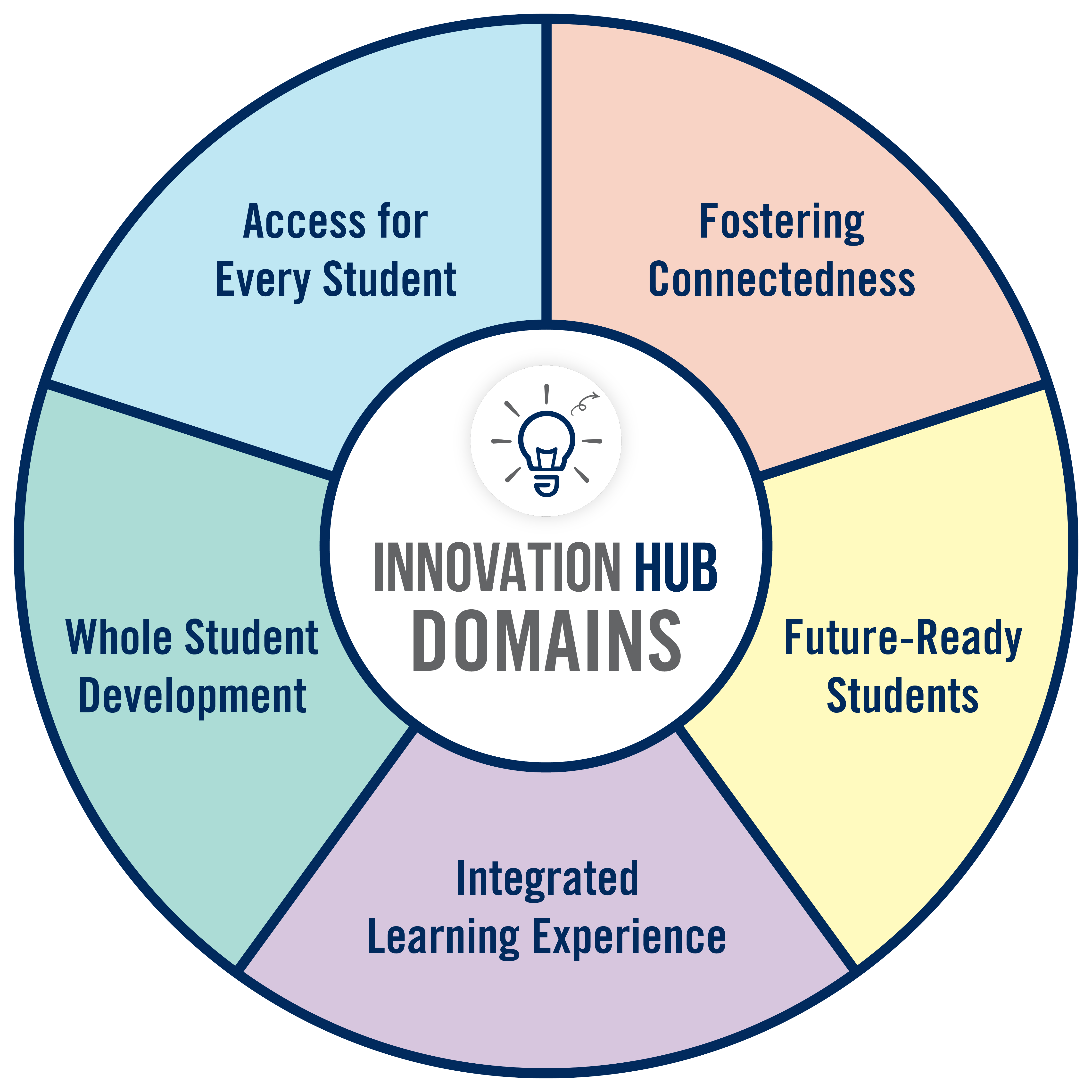 A colourful graphic that says 'Innovation Hub Domains' in the centre. The five domains surround it, all interconnected.
