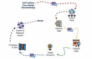 The following graphic shows the steps of our process of innovation at the Innovation Hub, starting from a UofT partner presenting a design idea to ending on an iteration. Click the image to explore the report this is from.