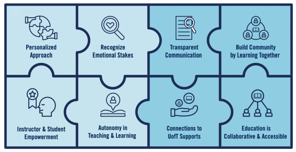 A puzzle illustrating the 8 principles of care, including: Personalized Approach, Recognize Emotional Stakes, Transparent Communication, Build Community by Learning Together, Instructor & Student Empowerment, Autonomy in Teaching and Learning, Connections to UofT Supports, Education is Collaborative and Accessible.
