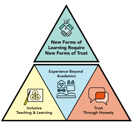 A colourful, triangular diagram illustrating the three core principles in building trust in learning spaces.