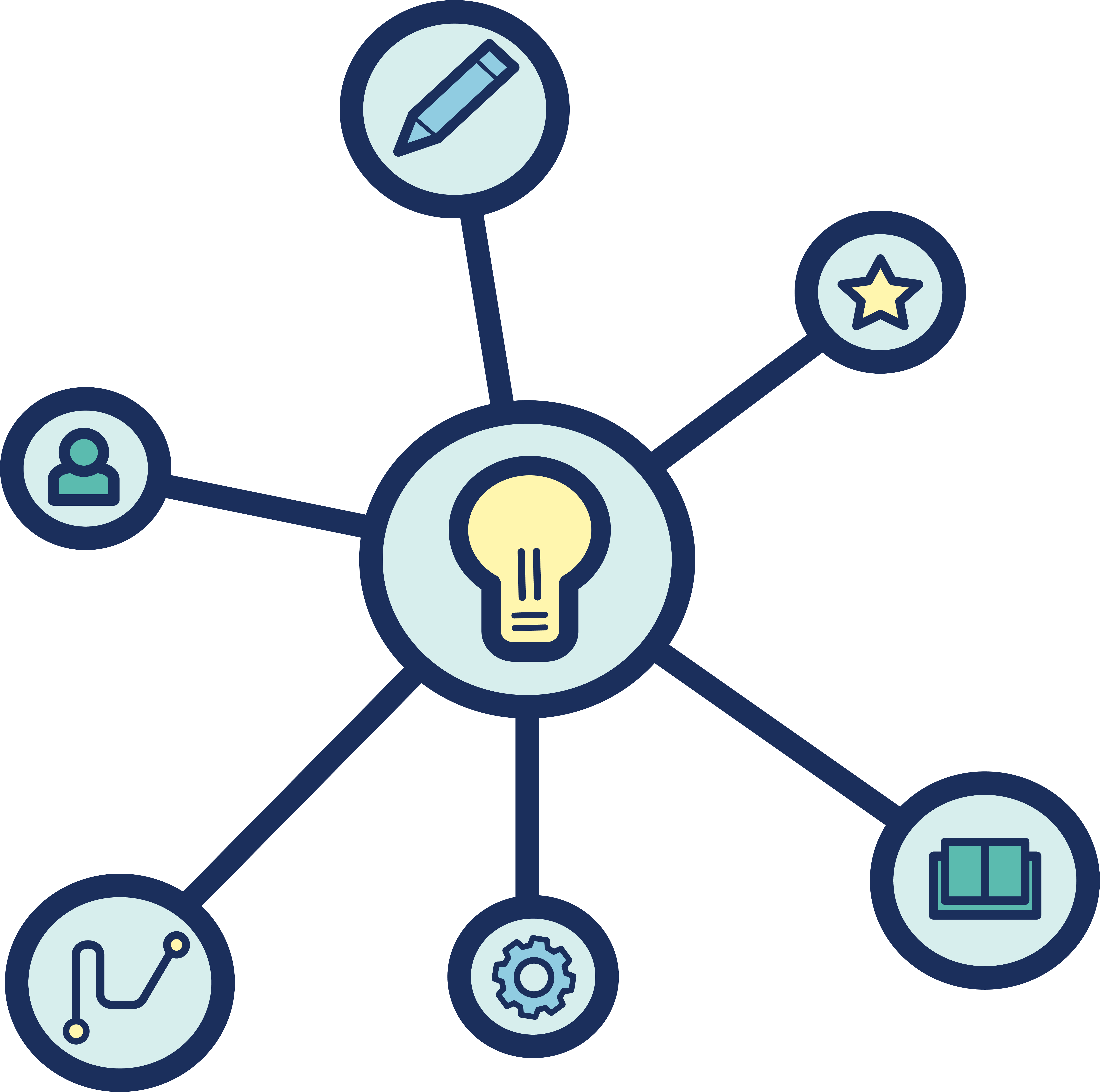 An icon representing research, with a light bulb in the centre that is reaching out to icons of books, gears, pencils, and elements of the student experiences