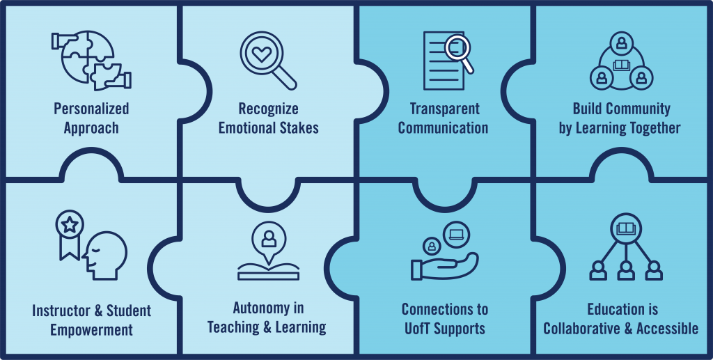 An illustration of a puzzle, with the 8 principles of learner-centered design