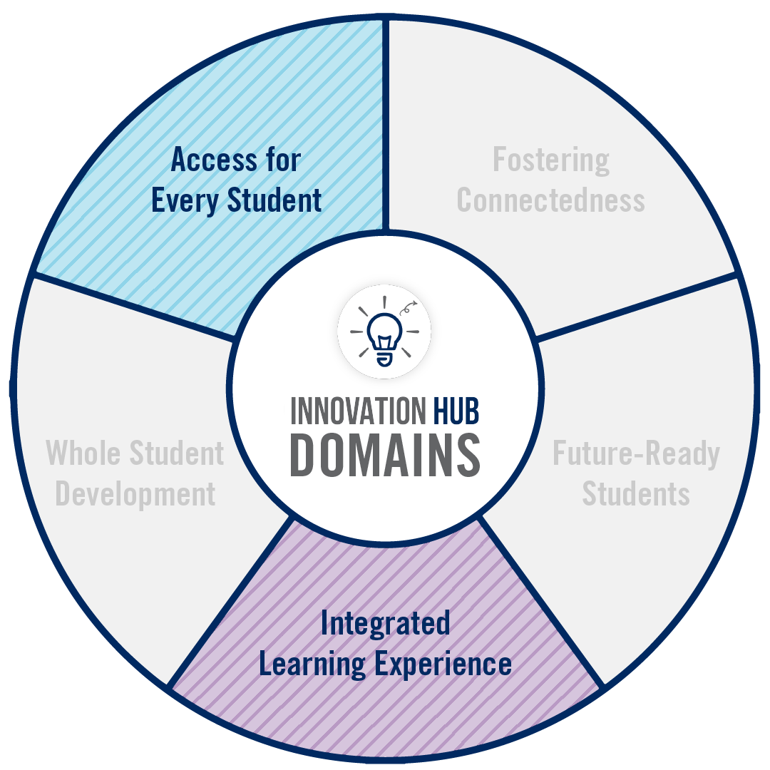 A circular graphic that lists the domains of Innovation. 'Access for every student' or 'Integrated learning experiences' are highlighted
