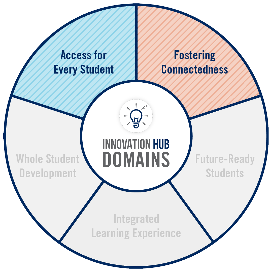 A circular graphic highlighting domains of innovation in this project