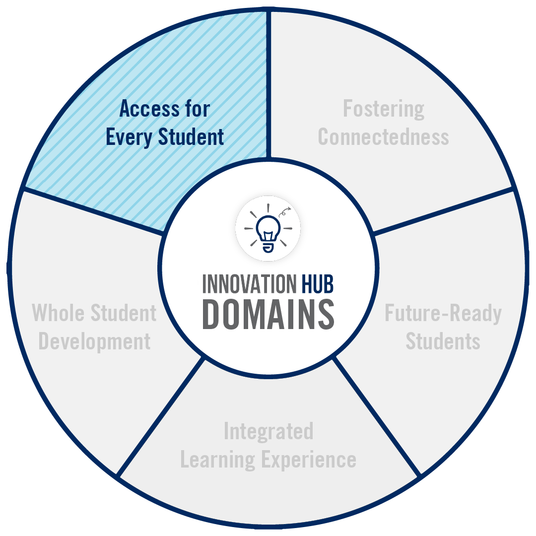 A circular graphic that highlights the domains of innovation for this project