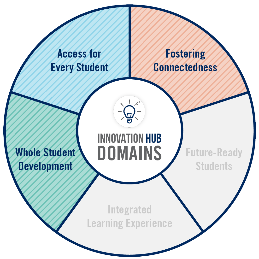 A circular graphic that highlights the domains of innovation associated to this project.