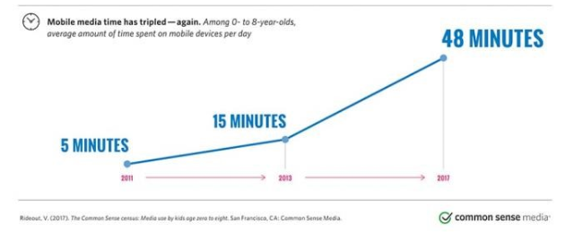 Graph depicting screen time.