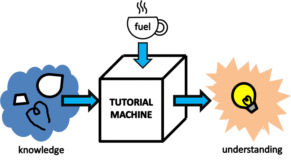 "Mock systematic diagram of a machine which turns knowledge into understanding (using coffee as fuel). The machine is labelled ""tutorial machine"", and takes knowledge as input (pieces of a lightbulb) to output understanding (assembled lightbulb)."