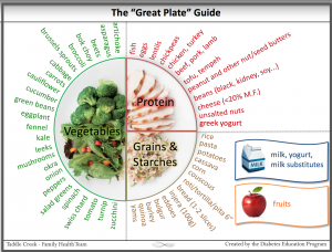 """The Great Plate"" Guide"