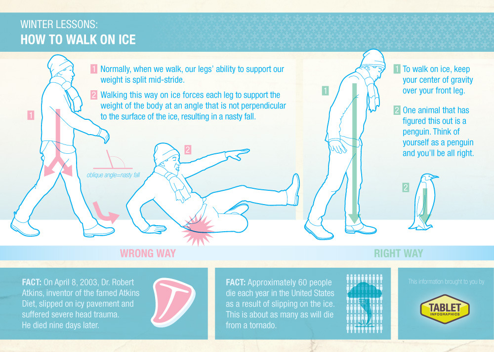 source: Tablet Infographics http://tabletinfographics.squarespace.com/gallery/how-to-walk-on-ice/13240590