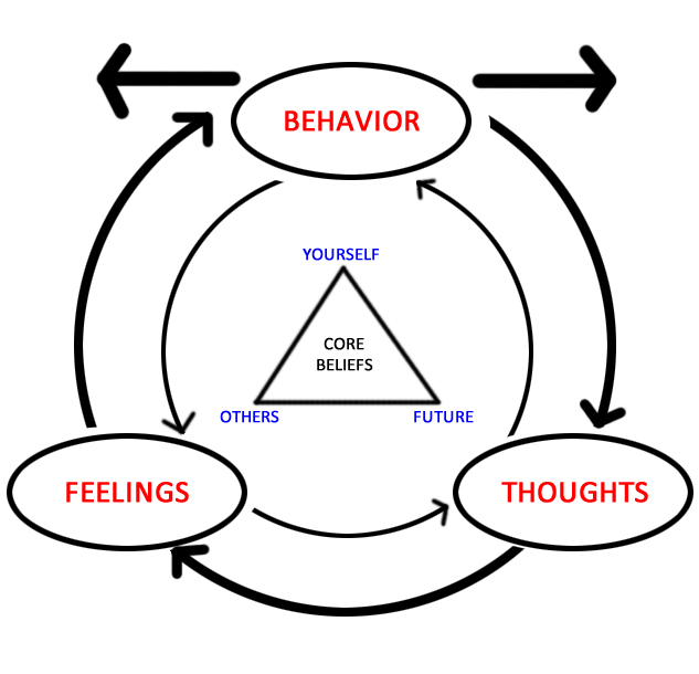Basic tenets of CBT in graph form: linking behavior to feelings to thoughts