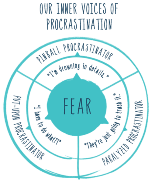 A diagram/classification of types of fear-based procrastinators