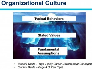 "Organizational Culture: an ice berg with ""typical behaviors"" on the tip, ""stated values"" in the middle,"" and""fundamental assumptions"" on the bottom"