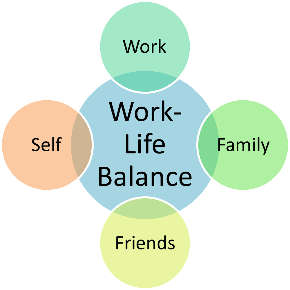 Picture of Work and Life Balance Chart