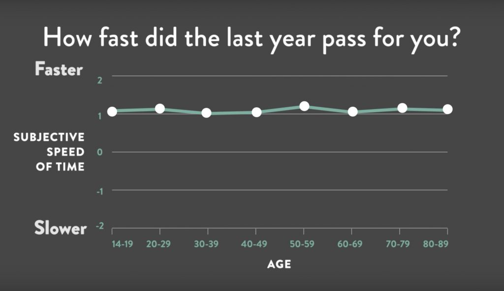 "A graph of how people responded to the question ""How fast did the last year pass for you?"" At every age group (14-19, 20-29, 30-39, 40-49, 50-59, 60-69, 70-79, 80-89) people reported feeling like time passed at 1x the speed it did previously."