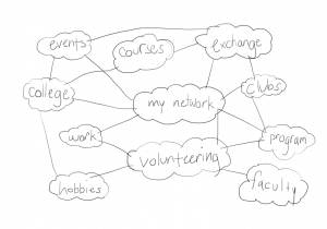 drawing of my network which consists of courses, events, college, work, hobbies, volunteering, faculty, program, clubs, exchange