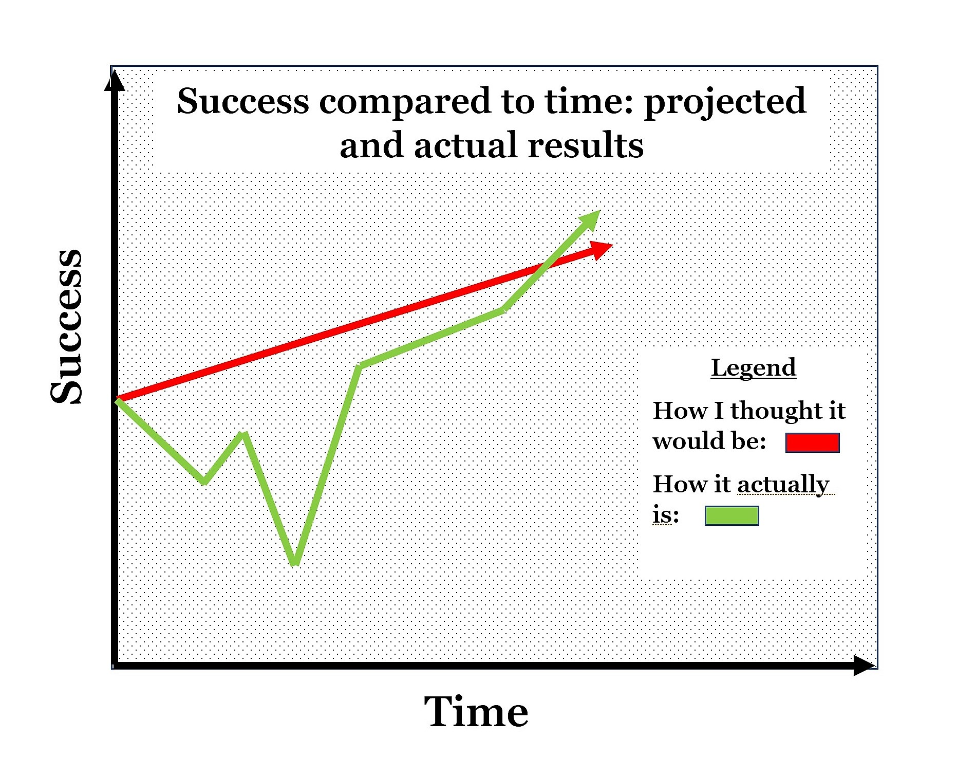 graph depicting time on the x-axis and success on the y-axis. Shows two lines: one line has a straight upwards trend, and is meant to indicate the projected trajectory of success. The other line goes up and down sporadically - meant to depict how success and failure really are