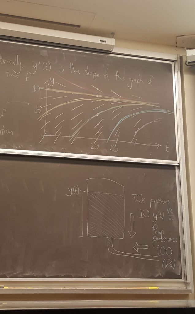 graphs on chalk board