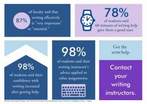Text about writing centre success statistics