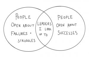 venn diagram: left circle - people open about failures and struggles, right - people open about successes, middle overlap - leaders I look up to