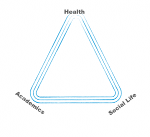 A triangle where each points represents health, academics, and social life respectively.