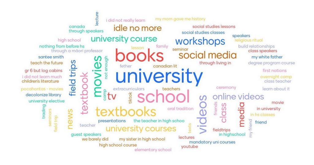 A colourful word cloud illustrating individuals answers. Books, university and school are some of the most common. Less common ones included field schools, friends, movies, social media, and more.