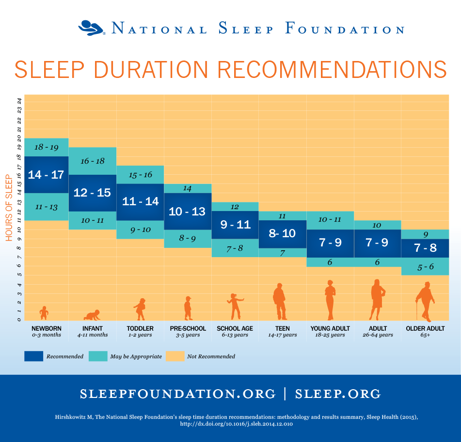 The National Sleep Foundation's sleep duration recommendations.